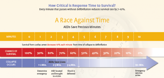 Response time to survival